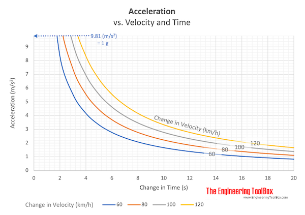 Acceleration vs. change in time and velocity
