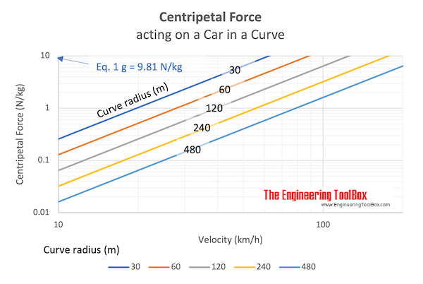 Centripetal force acting on a car in a curve