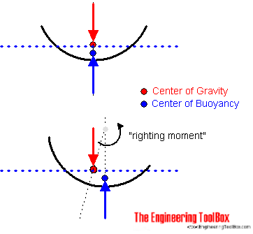 center of gravity and center of bouyancy