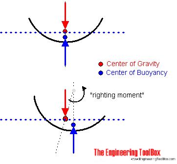 Center of gravity vs center of bouyancy