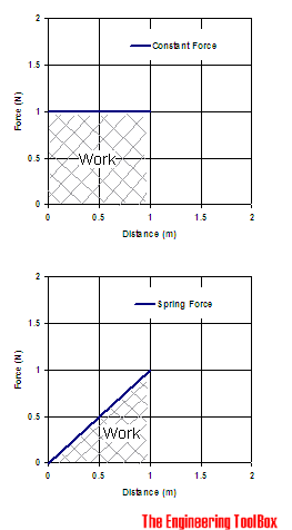 Work - constant force and distance diagram - spring force and distance diagram