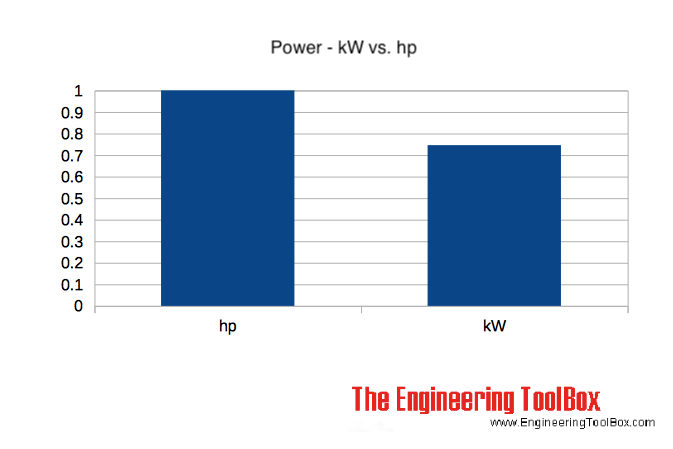 Power - kW versus Horsepower