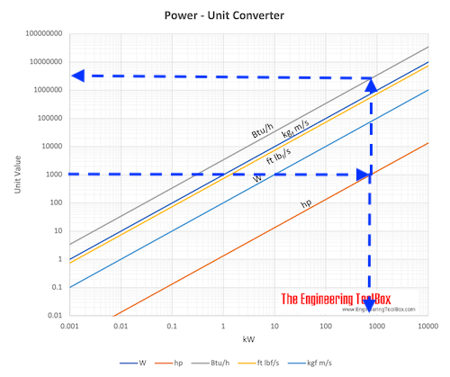 Power Unit converting chart kW, hp .. - example