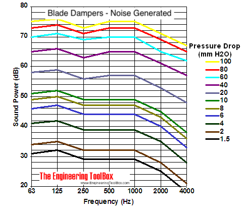 blade dampers noise generation diagram