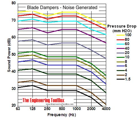 blade dampers noise generation diagram