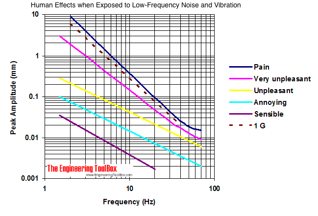 Effects from Low-Frequency Noise and Vibrations on People