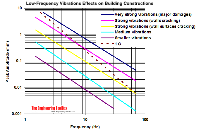 Effects of Low-Frequency Vibration on Buildings