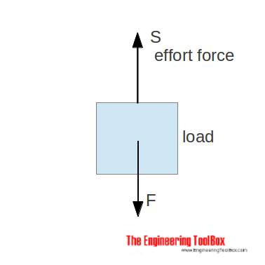 Force ratio - load force versus effort force