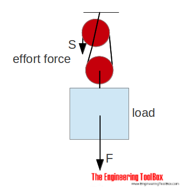 Pulley - force with combined pulley