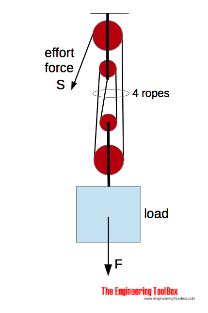 Pulley example - force with 4 ropes