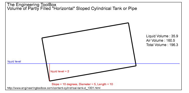 Volume of tilted tank or cylinder