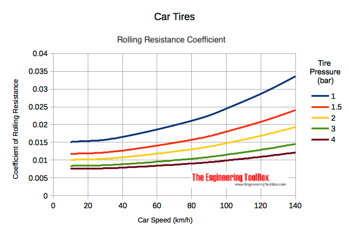 car tire - inflating pressure and rolling resistance