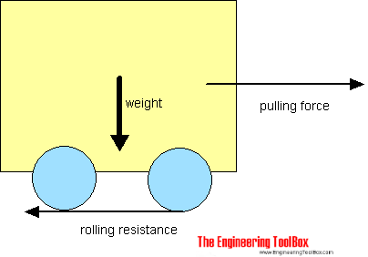 rolling resistance friction