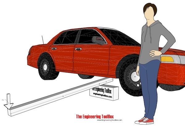 Improvised car lift lever