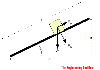 Inclined plane - force to pull a body