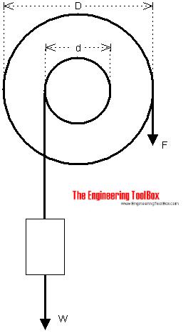 lifting wheel