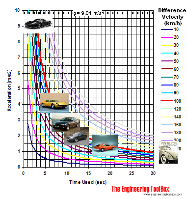 Acceleration Diagram For Some Known Cars