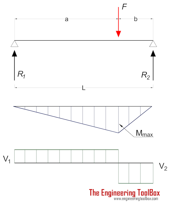 Beam - stress and deflection with a single eccentric load