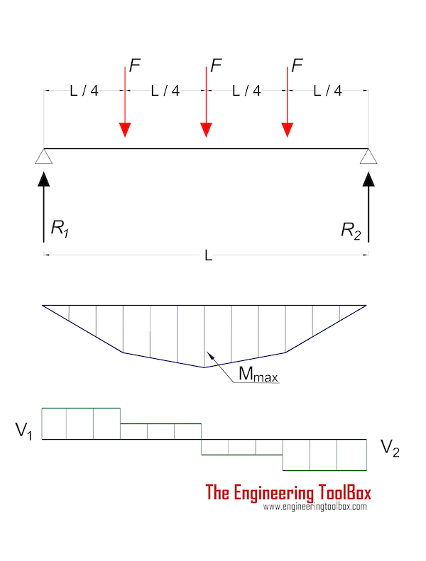 Beam 3 point loads supported both ends moment shear diagram