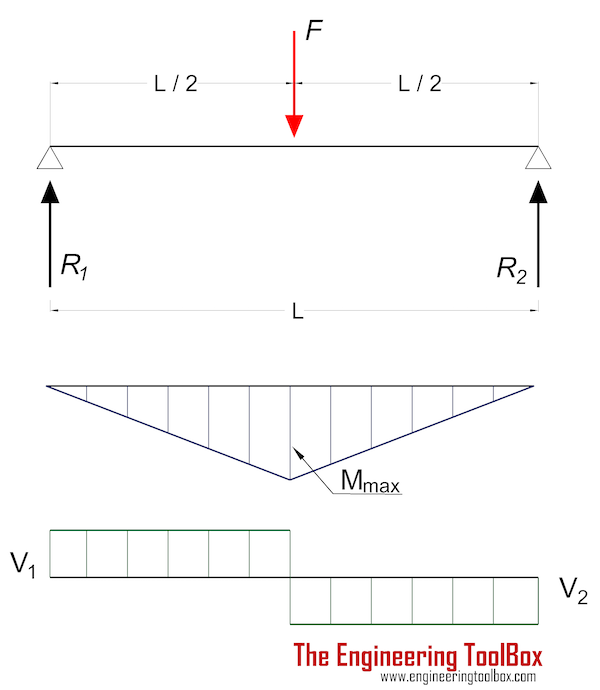 Beam - stress and deflection with single load