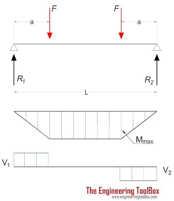 Beam - stress and deflection with two eccentric loads