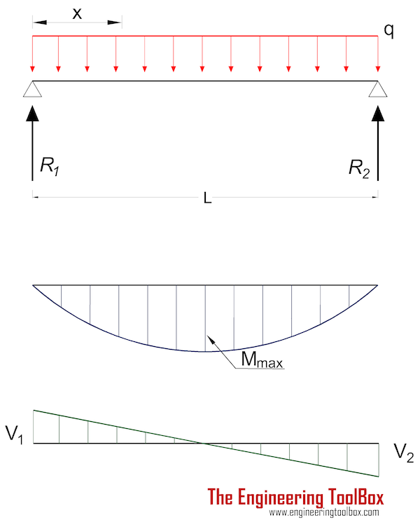 Beam - stress and deflection with uniform load
