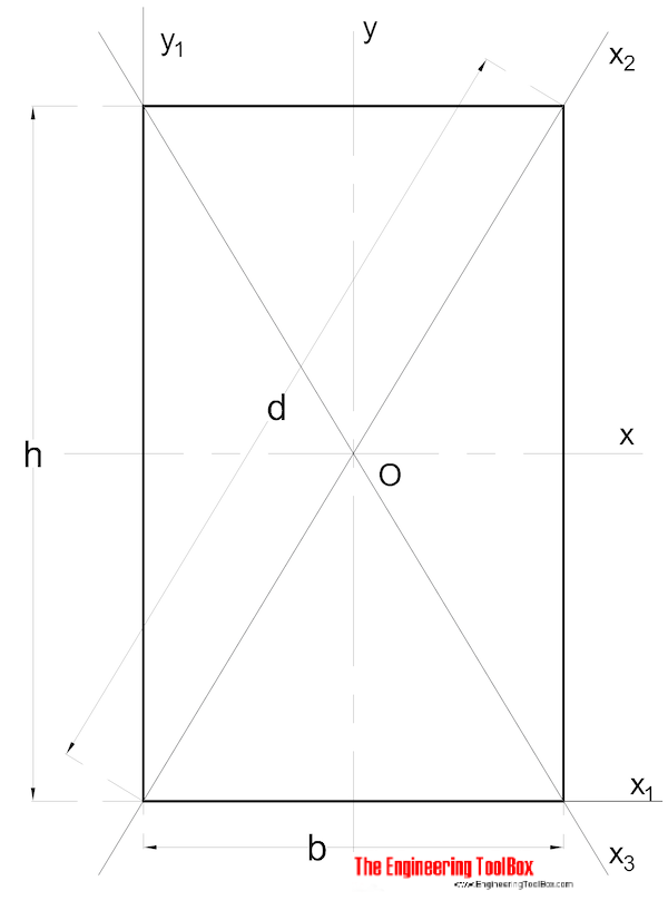 Area moment of inertia - rectangular section