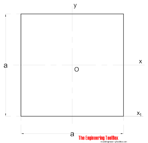 Area moment of inertia - Square section