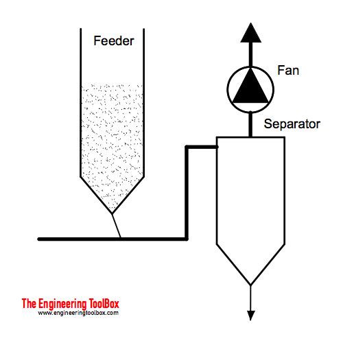 Pneumatic transport conveying - negative pressure system