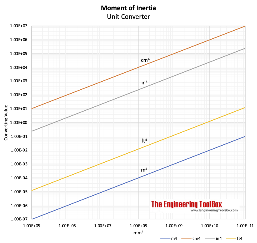 Moment of Inertia - Unit Converting chart