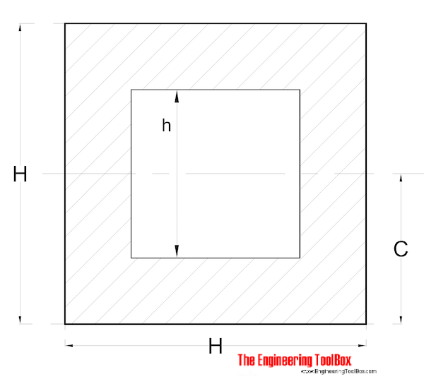 Radius of Gyration - Hollow Square