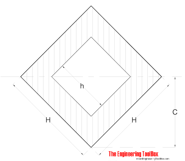 Radius of Gyration - Hollow Square with tilted axis