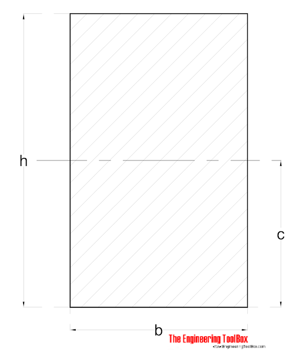 Radius of Gyration - Rectangular Section with axis in center