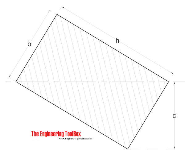 Radius of Gyration - Rectangular Section with tilted axis