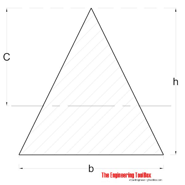 Radius of Gyration - Triangle