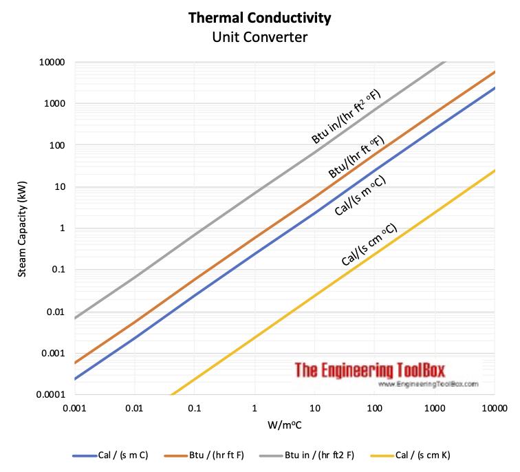 Thermal Conductivity - Unit Converter Chart