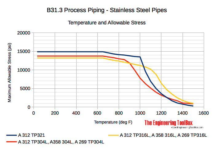 Austenitic alloy stainless steel pipes - temperature and allowable stresses diagram