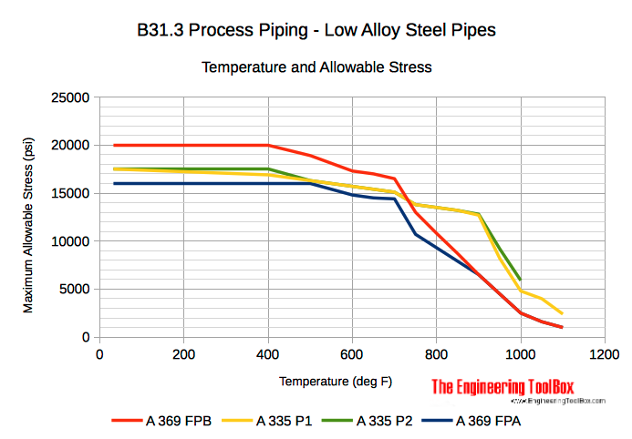 Ferritic alloys steel pipes - temperature and allowable stress diagram