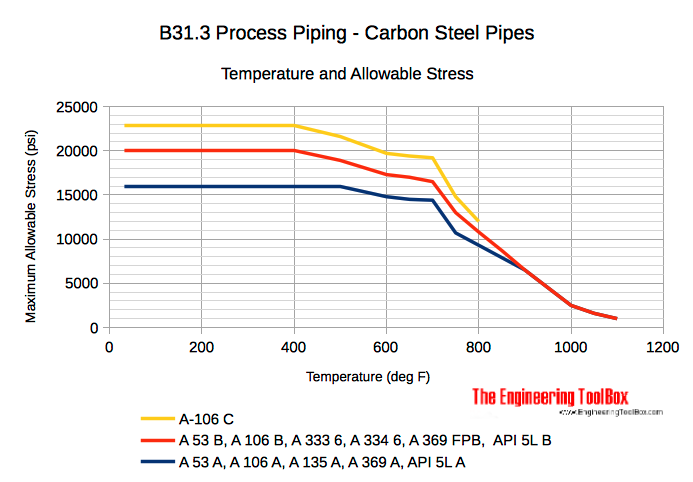 Carbon steel pipes - temperature and allowable stress diagram