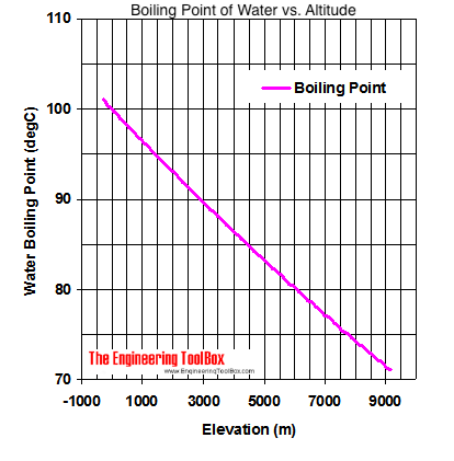 Boiling point water (celsius) versus altitude (m)
