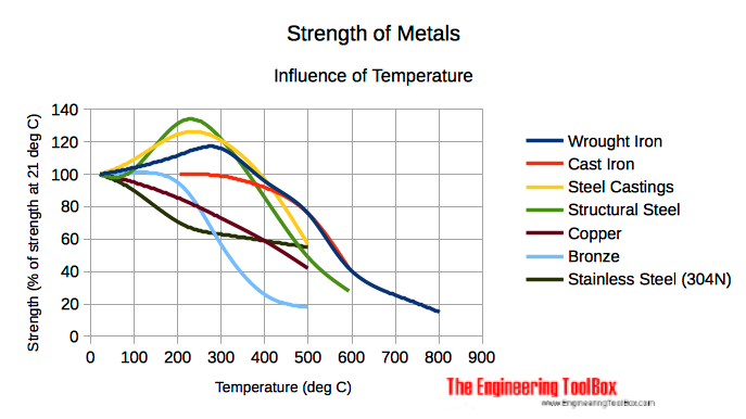 influence of temperature on strength of metals - SI units