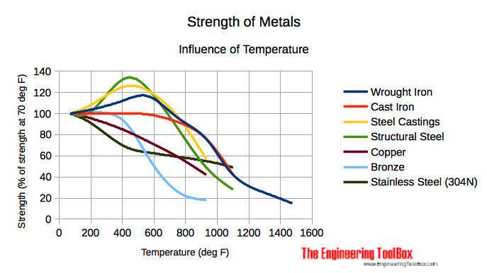 influence of temperature on strength of metals - Imperial units