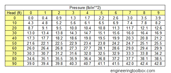Water pressure and head - Atmospheric pressure conversion table ...