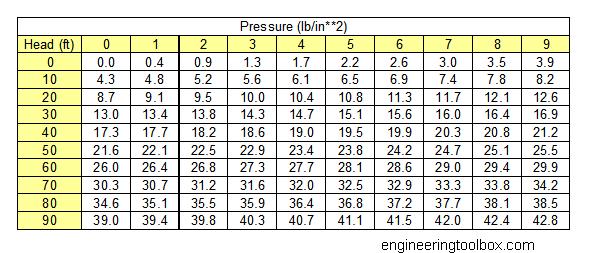 pressure to head converter