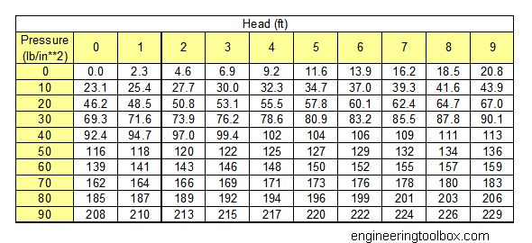 Psi to gpm conversion chart - Atmospheric pressure conversion table ...