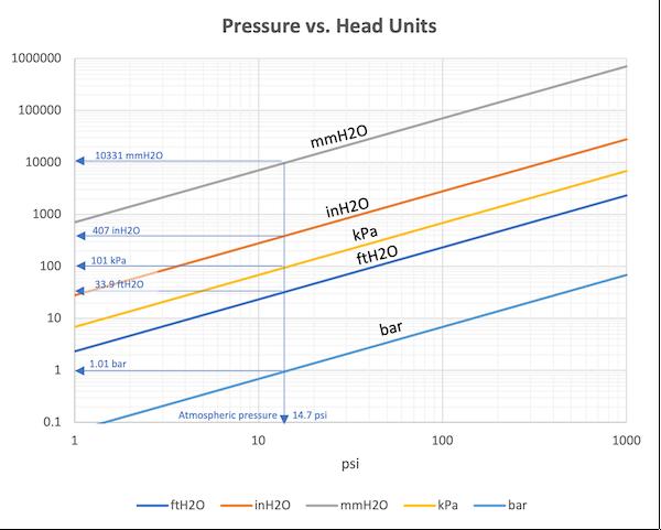 Pressure vs. head units chart