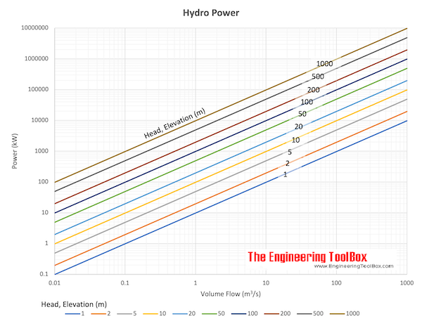 hydropower, volume flow, head and power generation