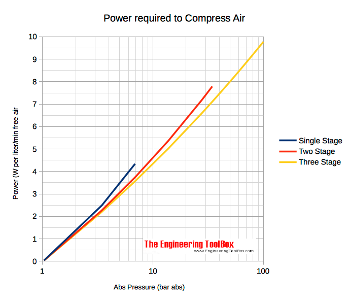 power watts required to compress air - pressure bar