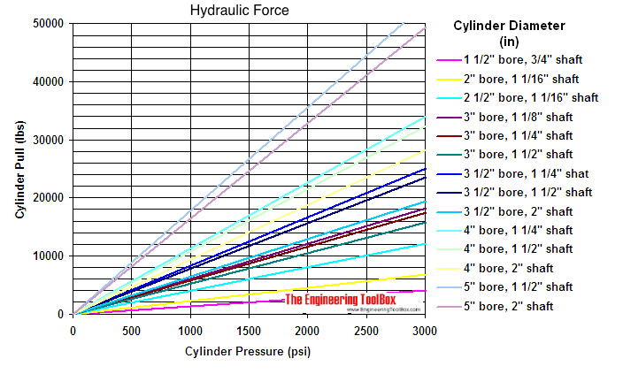 Hydraulic cylinder - pull force diagram