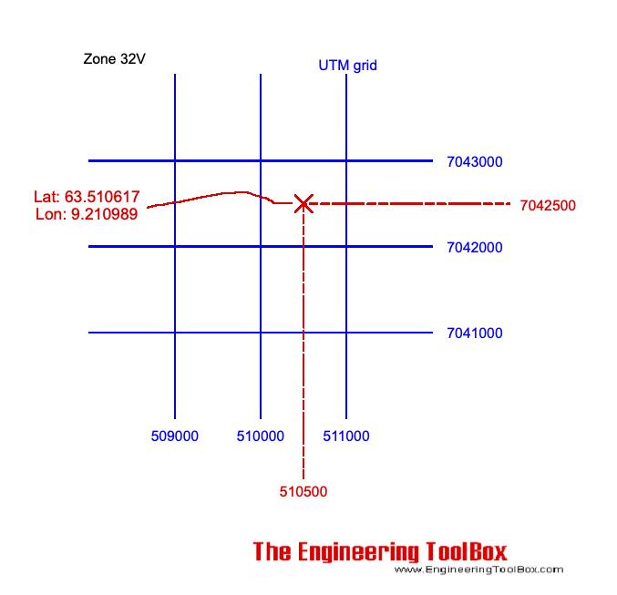 UTM coordinates vs. latitude and longitude